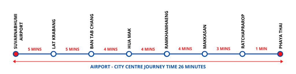 Journey times on the city line trains
